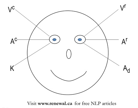 Nlp eyes up and to the right